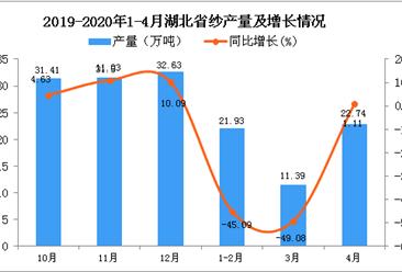 2020年4月湖北省纱产量及增长情况分析