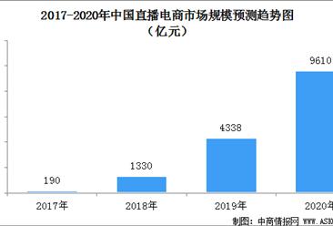 全国首部直播电商行业规范标准将于7月发布  2020年直播电商市场规模预测(图)