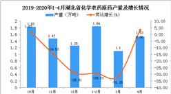 2020年4月湖北省化学农药原药产量为4.23万吨 同比下降25.53%