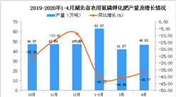 2020年4月湖北省农用氮磷钾化肥产量为153.08万吨 同比下降40.49%
