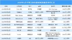 2020年5月文娱传媒领域投融资情况分析:战略投资事件最多(附完整名单)