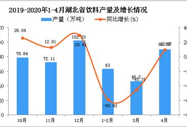 2020年1-4月湖北省饮料产量同比下降34.63%