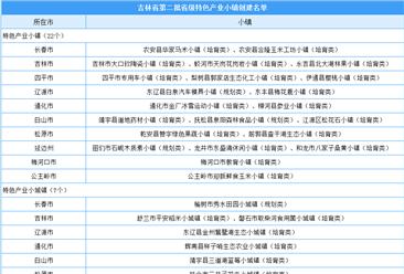 吉林省第二批省级特色产业小镇创建名单出炉:共29个(附名单)