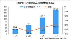 2020年1-5月北京房地产市场运行情况:商品房销售面积下降房价上涨(图)