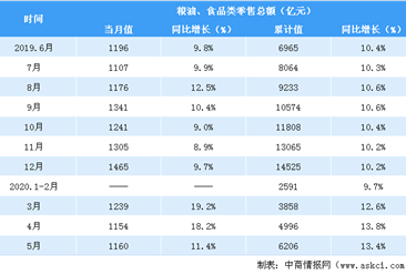 2020年1-5月全国粮油食品类零售情况分析:零售额同比增长13.4%(表)