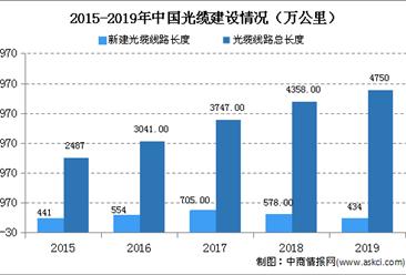 2020年中国量子保密通信行业市场发展前景预测分析
