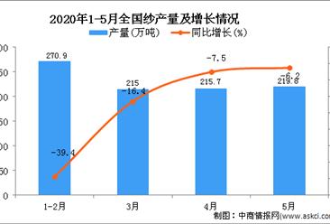 2020年1-5月全国纱产量为911.9万吨 同比下降18.1%