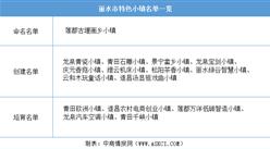 浙江2020年省级特色小镇申报:丽水市特色小镇名单一览(附表)