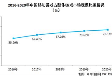 移动游戏占据游戏市场主导地位  2020年我国移动游戏行业发展前景分析(图)