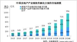 2020年中国房地产产业链软件解决方案行业市场规模及驱动因素分析(图)