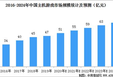 疫情刺激主机游戏市场需求增长  2020年市场规模有望突破50亿元(图)