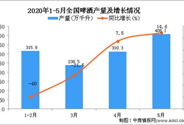 2020年1-5月全国啤酒产量为1263.9万千升 同比下降14.2%