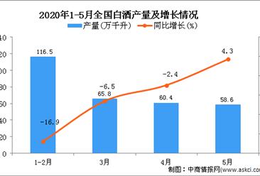 2020年1-5月全国白酒产量为287.2万千升 同比下降9.7%