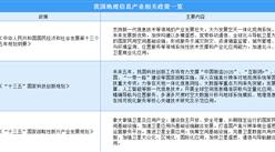 地理信息产业进入高速发展期 2020年中国地理信息行业政策汇总一览(附图)