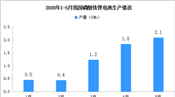 动力电池产量下滑:1-5月磷酸铁锂电池产量6.5GWh 同比下降46.8%