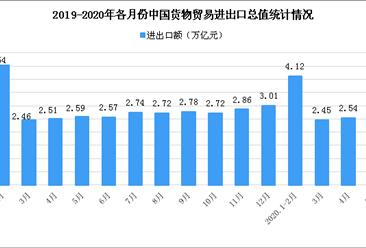 2020年1-5月中国外贸行业运行情况分析:民营企业出口占比提升(图)