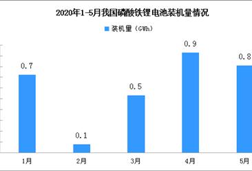装机量下降 2020年1-5月磷酸铁锂电池累计装车3.1GWh