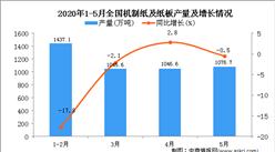 2020年1-5月全国机制纸及纸板产量同比下降6.7%
