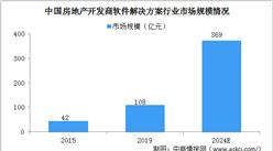 2024年中国房地产开发商软件解决方案市场规模将达369亿 垂直型供应商优势明显(图)