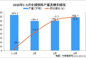 2020年1-5月全国饮料产量同比下降12.6%