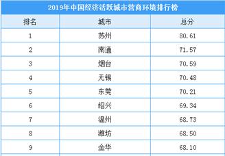 2019年中国经济活跃城市营商环境综合排行榜(附榜单)