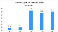 2020年1-5月三元材料电池产量达11.6GWh 同比下滑49.1%