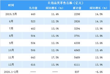 2020年1-5月全国日用品类零售情况分析:零售额同比增长2.5%(表)
