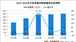 2019年中国连锁百强:王府井集团销售规模及门店情况分析(图)