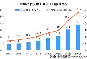 2022年左右中国将进入老龄社会 中国养老机构和养老床位够吗?(图)