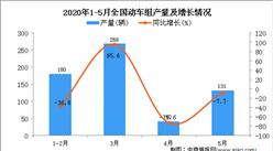 2020年1-5月全国动车组产量同比下降14.7%