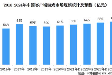 2020年我国客户端游戏市场规模将达615亿元  占游戏市场份额21.58%(图)
