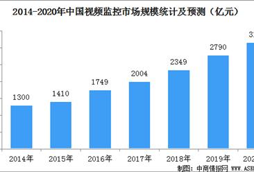 2020年中国视频监控市场规模预测及竞争格局分析(图)