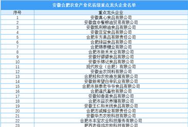 安徽合肥农业产业化省级重点龙头企业名单出炉:共95家(附名单)
