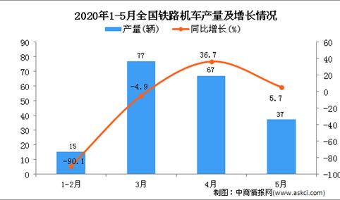 2020年1-5月全国铁路机车产量同比下降37.7%