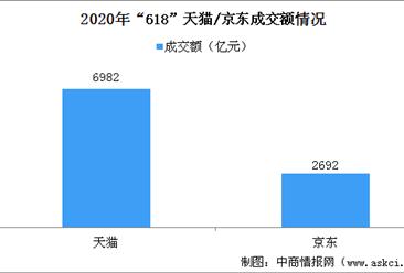 618董明珠直播战绩突破百亿 2020年企业直播市场前景广阔(图)