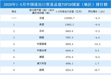 2020年1-5月中国进出口贸易总值TOP20国家(地区)排行榜