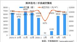 2020年5月郑州各区二手房成交及房价情况分析:成交行情冷热不均(图)