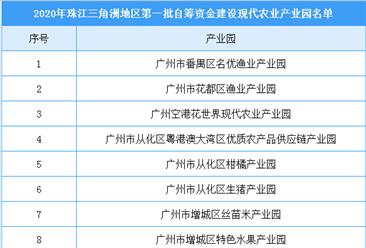 2020年珠三角地区第一批自筹资金建设现代农业产业园名单(附名单)