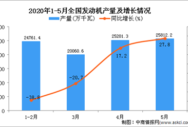2020年1-5月全国发动机产量为96896.6万千瓦 同比下降10.6%