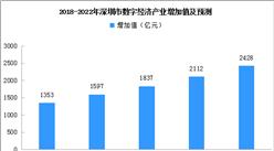 深圳数字经济产业迎政策利好 2022年数字经济产业增加值或达2428亿元