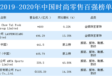 2019-2020年中国时尚零售百强排行榜