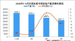 2020年1-5月全国水泥专用设备产量同比下降8.9%