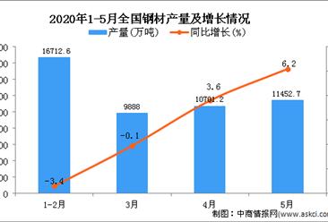 2020年1-5月全国钢材产量为48819.1万吨 同比增长1.2%