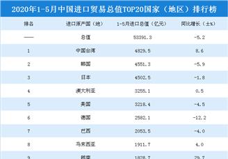 2020年1-5月中国进口贸易总值TOP20国家(地区)排行榜