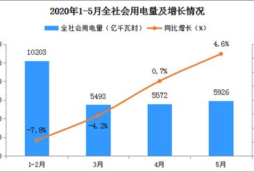 用电量保持增长 2020年5月全社会用电量5926亿千瓦时