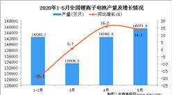 2020年1-5月全國鋰離子電池產量為551110.9萬只 同比下降1.2%