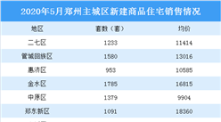 2020年5月郑州各区新房成交及房价情况分析:成交量上涨房价下跌(图)