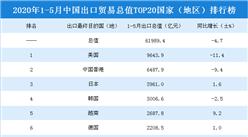2020年1-5月中国出口贸易总值TOP20国家(地区)排行榜