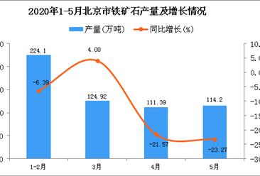 2020年1-5月北京市铁矿石产量为574.61万吨 同比下降11.37%