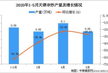2020年5月天津市纱产量及增长情况分析